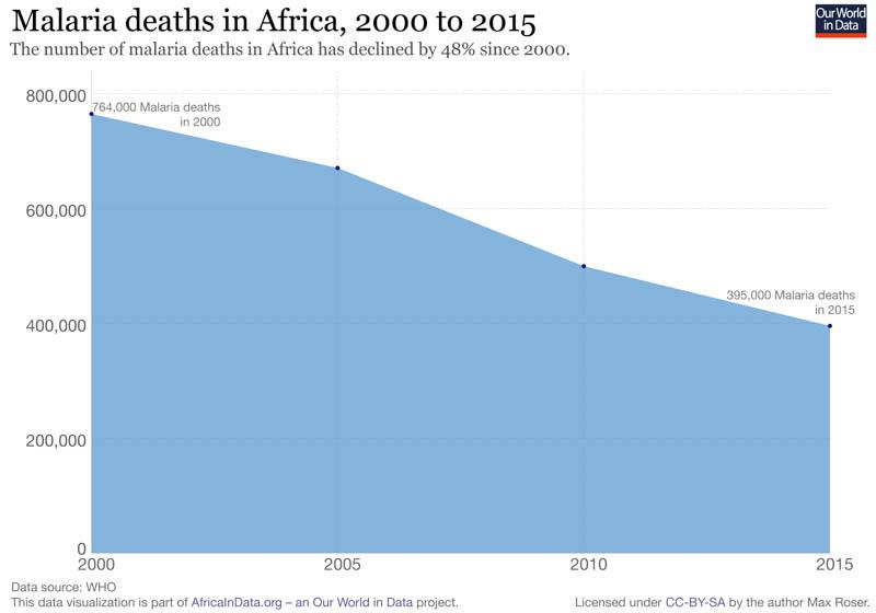 počet úmrtí na malarii v Africe