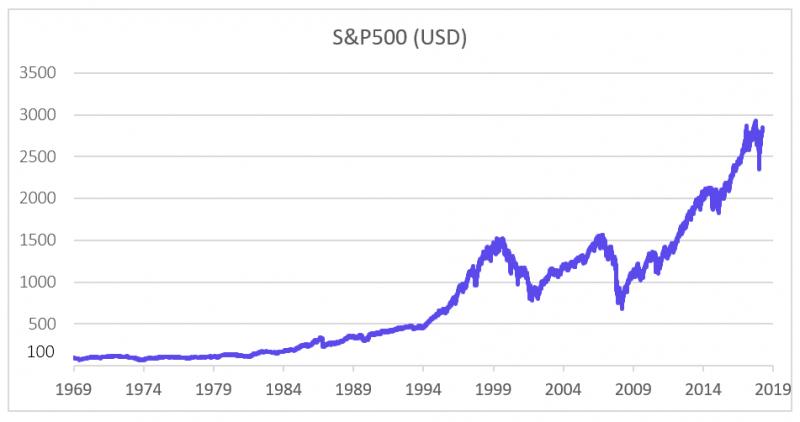 jak si vydělat investováním